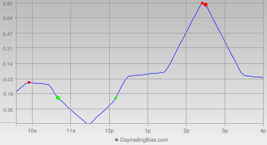 Intraday Cycle Projection (SPY) 2012-07-16