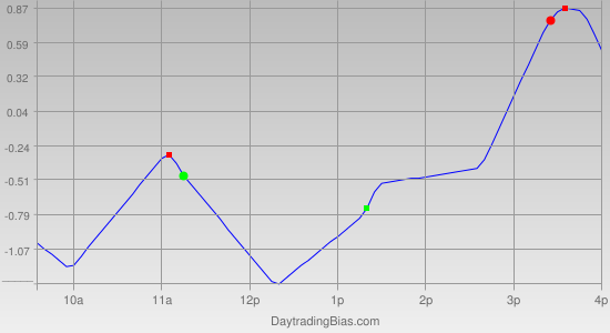 Intraday Cycle Projection (SPY) 2011-09-29
