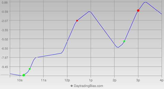 Intraday Cycle Projection (ES) 2014-09-29
