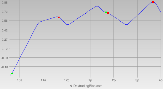 Intraday Cycle Projection (GLD) 2013-08-28
