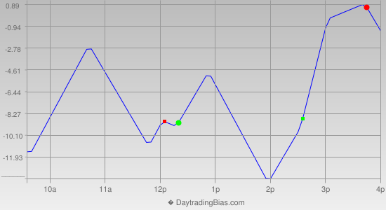 Intraday Cycle Projection (NQ) 2013-10-09