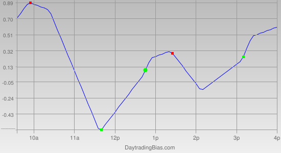 Intraday Cycle Projection (SPY) 2011-08-04