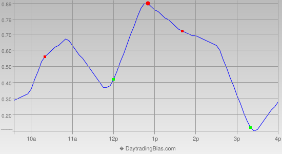Intraday Cycle Projection (DIA) 2014-05-13