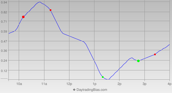 Intraday Cycle Projection (SPY) 2013-09-03
