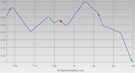 Intraday Cycle Projection (SPY) 2013-12-23