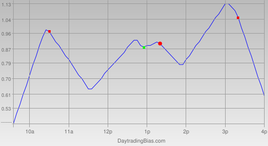 Intraday Cycle Projection (DIA) 2011-07-29