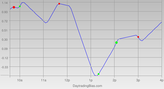 Intraday Cycle Projection (SPY) 2011-11-02