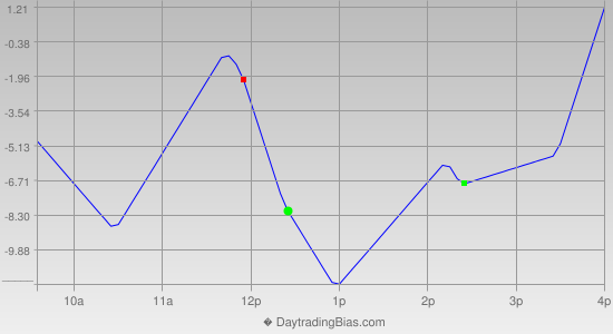 Intraday Cycle Projection (ES) 2021-06-14