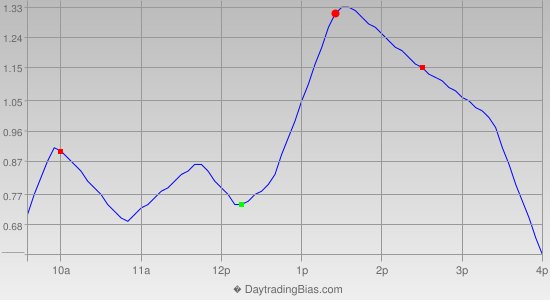 Intraday Cycle Projection (SPY) 2013-04-30