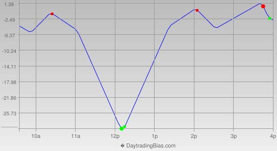 Intraday Cycle Projection (ES) 2020-07-10