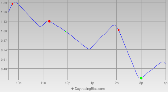 Intraday Cycle Projection (SPY) 2012-06-15