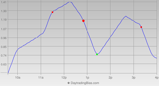 Intraday Cycle Projection (SPY) 2012-11-14
