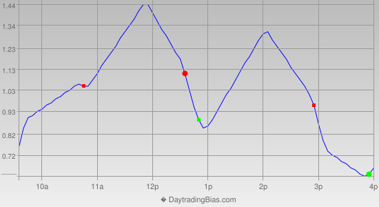 Intraday Cycle Projection (SPY) 2014-11-04