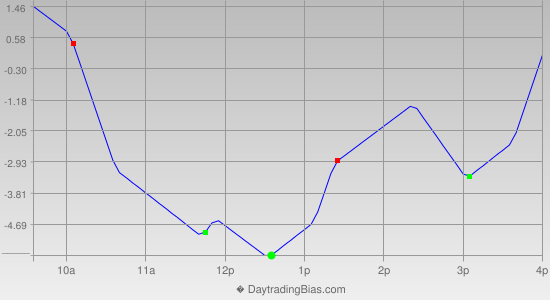 Intraday Cycle Projection (ES) 2013-08-12