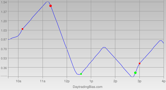 Intraday Cycle Projection (DIA) 2011-12-01