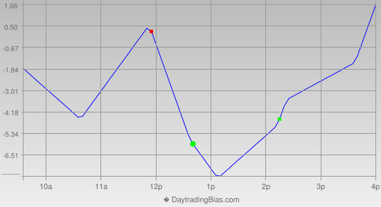 Intraday Cycle Projection (ES) 2012-11-08