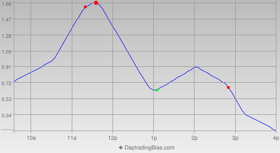 Intraday Cycle Projection (GLD) 2013-05-07