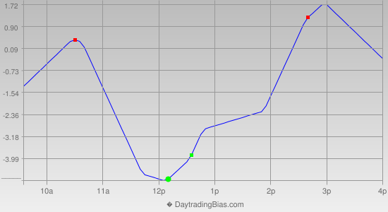 Intraday Cycle Projection (ES) 2013-12-03