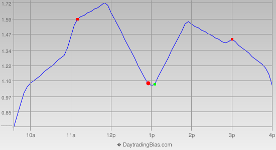 Intraday Cycle Projection (GLD) 2021-06-24