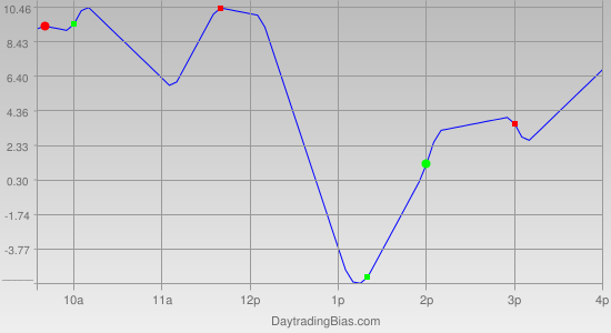 Intraday Cycle Projection (ES) 2011-11-02