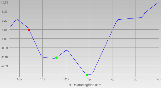 Intraday Cycle Projection (ES) 2014-04-21