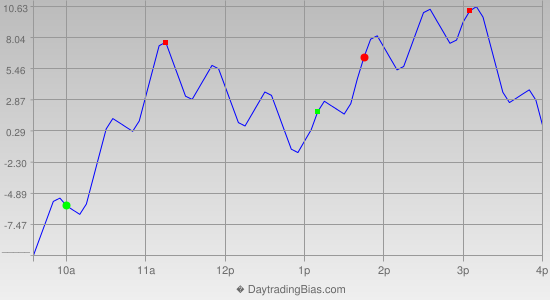 Intraday Cycle Projection (ES) 2021-07-15