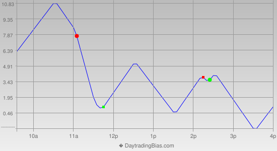 Intraday Cycle Projection (ES) 2015-10-12