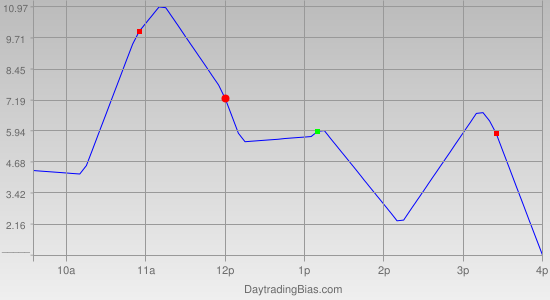 Intraday Cycle Projection (ES) 2011-07-18