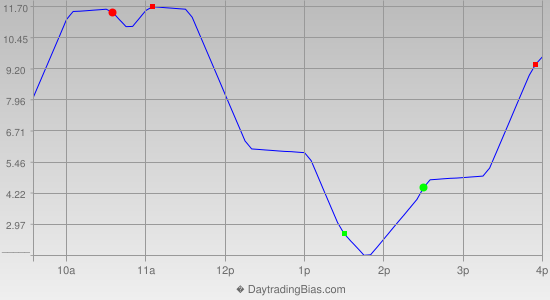 Intraday Cycle Projection (ES) 2012-12-27