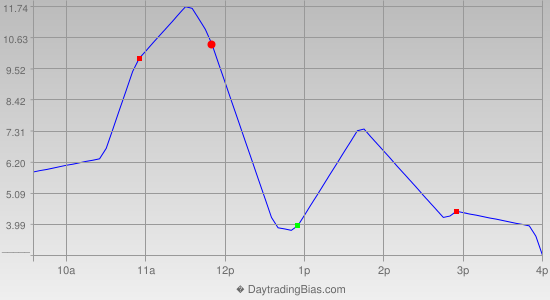 Intraday Cycle Projection (ES) 2014-09-26