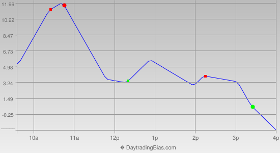 Intraday Cycle Projection (ES) 2013-10-09