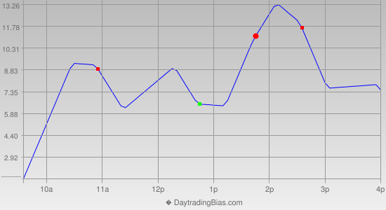 Intraday Cycle Projection (ES) 2013-02-26