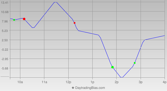 Intraday Cycle Projection (ES) 2021-05-03