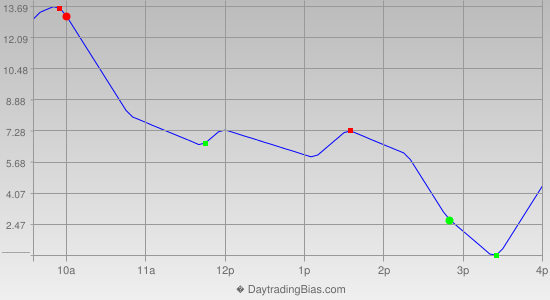 Intraday Cycle Projection (ES) 2013-12-12