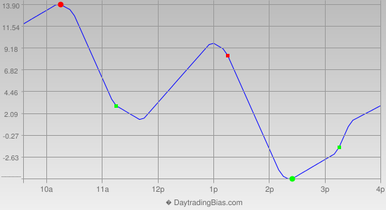 Intraday Cycle Projection (NQ) 2013-04-08