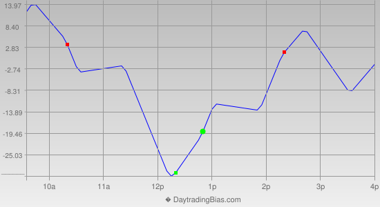 Intraday Cycle Projection (NQ) 2019-11-22