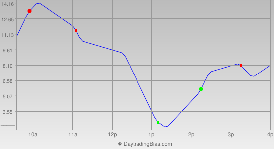 Intraday Cycle Projection (ES) 2014-03-20