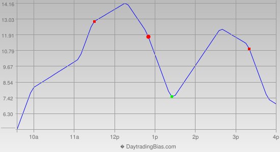 Intraday Cycle Projection (ES) 2012-11-14