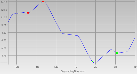 Intraday Cycle Projection (ES) 2012-05-04