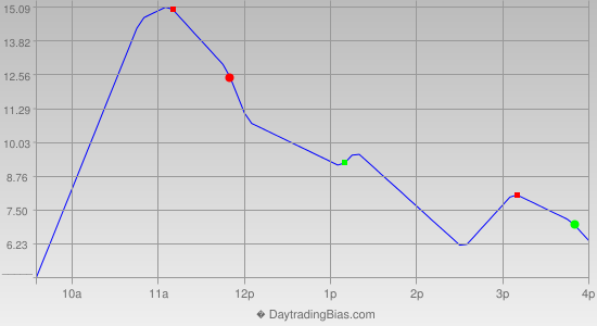 Intraday Cycle Projection (ES) 2012-07-18