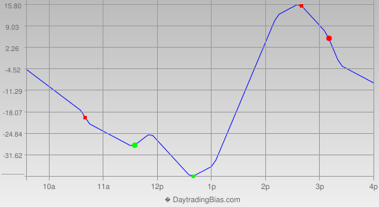 Intraday Cycle Projection (ES) 2020-11-12