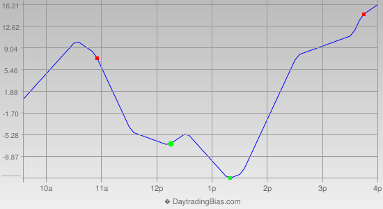 Intraday Cycle Projection (ES) 2019-10-09