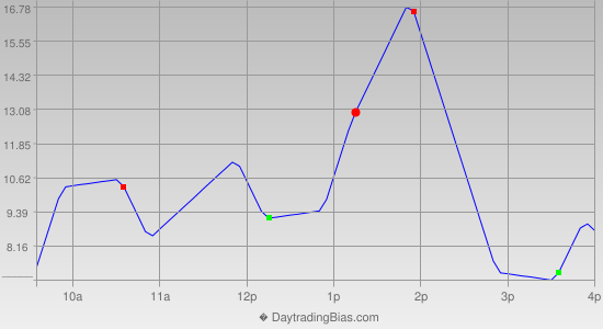 Intraday Cycle Projection (ES) 2014-03-31