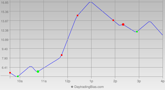 Intraday Cycle Projection (ES) 2013-07-05