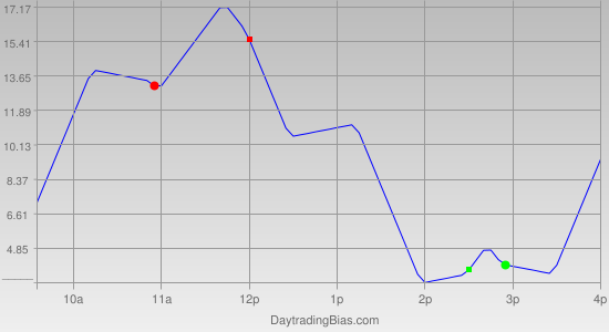 Intraday Cycle Projection (ES) 2011-08-03