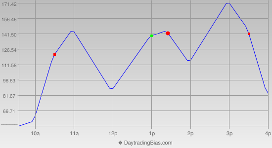 Intraday Cycle Projection (YM) 2020-12-31