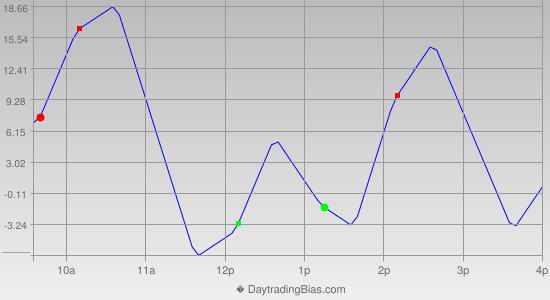 Intraday Cycle Projection (ES) 2021-01-28