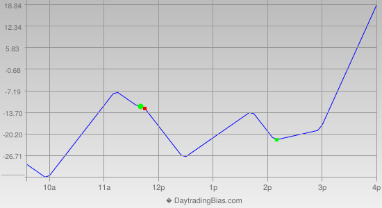 Intraday Cycle Projection (NQ) 2020-01-14