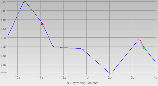 Intraday Cycle Projection (DIA) 2014-10-15