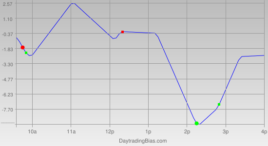 Intraday Cycle Projection (ES) 2012-05-24